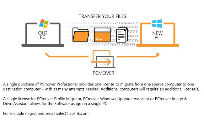 PCmover Professional – Laplink®